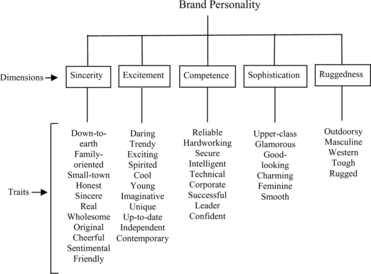 brand personality research paper Review the literature on the effectiveness and limitations of influential framework of brand personality to inform future research brand personality brand.